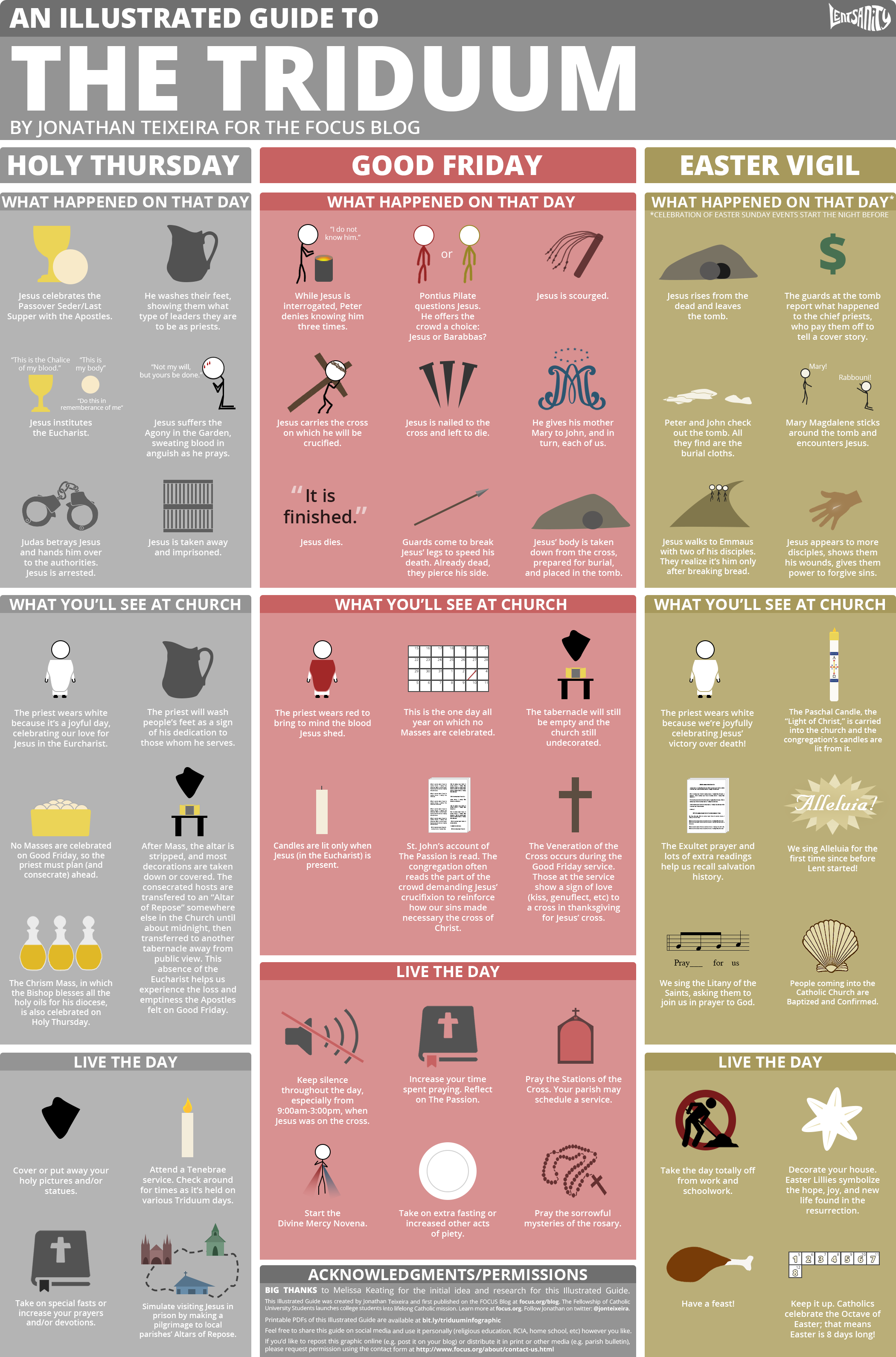 Illustrated Guide to Triduum